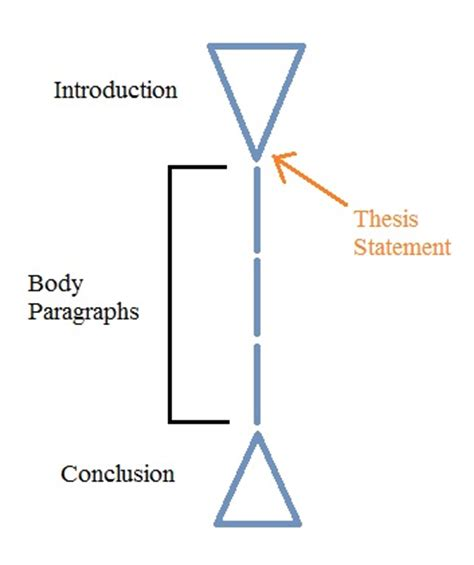 Essay Conclusion Examples And Tips On Writing The Final